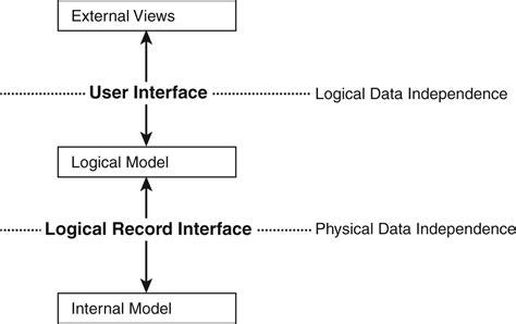 logical data structure diagram dbms architecture diagram choice image cv