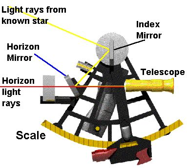 sextant navigation how it works new page 1 www math nus edu sg