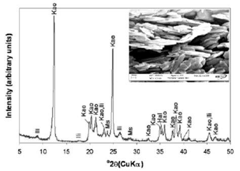 xrd pattern muscovite figure 1 x ray diffraction pattern of the kaolinite rich