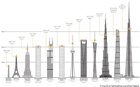 Study Details The Tallest Skyscrapers Set To Come Up By 2020