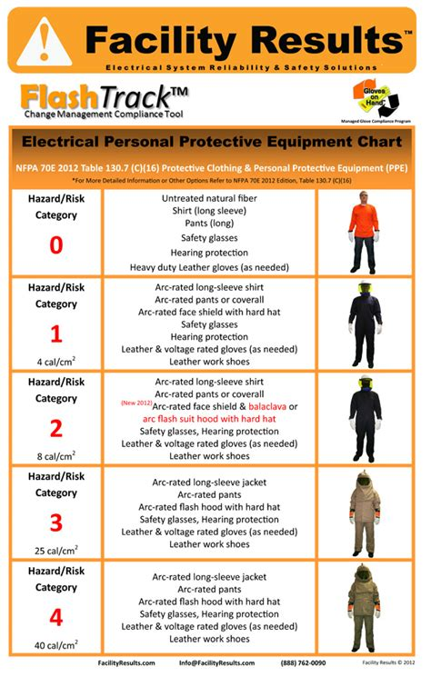 nfpa 70e arc flash ppe table electrical safety poster nfpa 70e 2015 ppe poster
