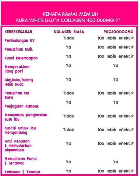 Aura White Collagen Indonesia sepet aurawhite gluta collagen 400 000mg