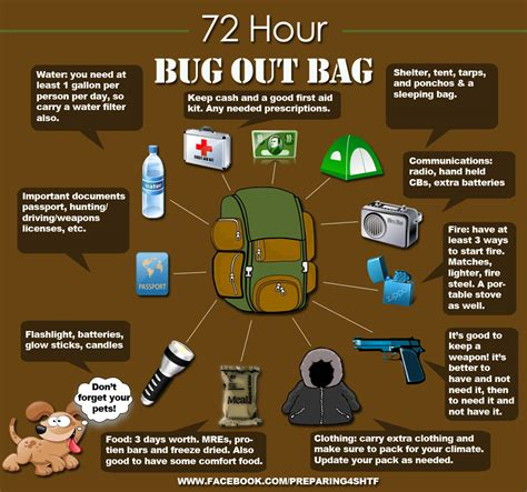 Pdf Build Bug Out Bag by Bug Out Bag Bob The Arsenal Project