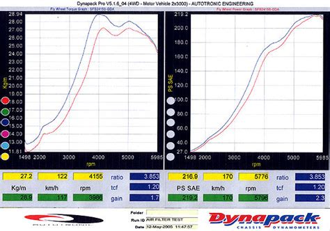 Filter Hurricane Innova baru hurricane racing air filter sport series distributor price