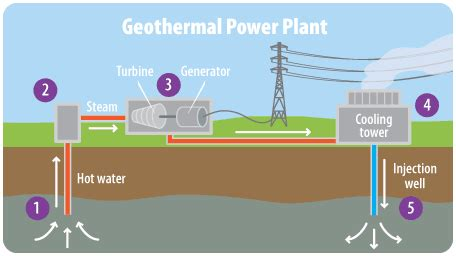 geothermal energy | a student's guide to global climate