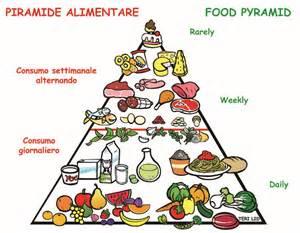 piramide alimentare spiegata ai bambini food pyramid piramide alimentare teri lid