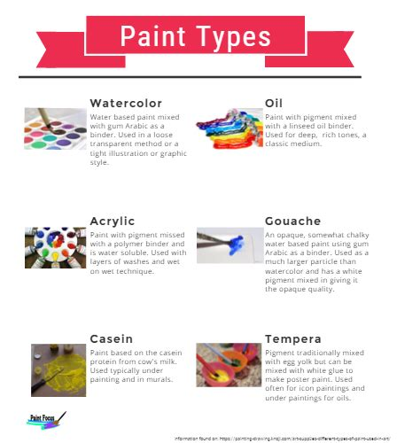 what type of paint to use in a bathroom types of paint by morgan reape infographic