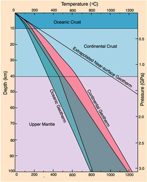 why is geothermal gradient steeper in the oceanic crust if