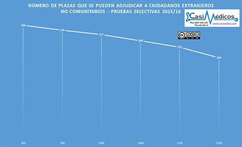 mir 2016 numero plazas an 225 lisis primera semana adjudicaci 243 n plazas mir 2016