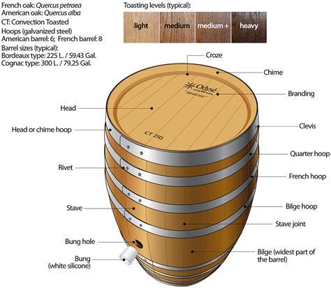 how oak barrels affect the taste of wine wine folly file oak wine barrel parts description toasting toneleria