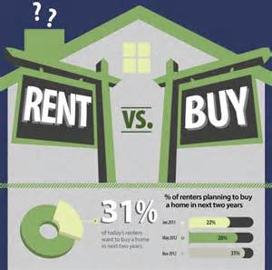 buying vs renting a home infographic