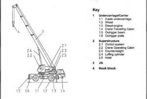Crane Parts Overhead Crane Parts Description Pictures To Pin On