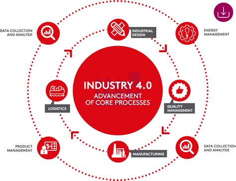 the 20 key technologies of industry 4 0 and smart factories the road to the digital factory of the future the road to the digital factory of the future books industry 4 0 global manufacturer distributor of