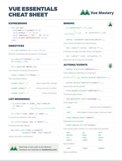 laravel rabbitmq tutorial the ultimate cheat sheet untuk developer vue js