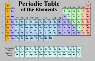 dyutita brand periodic table