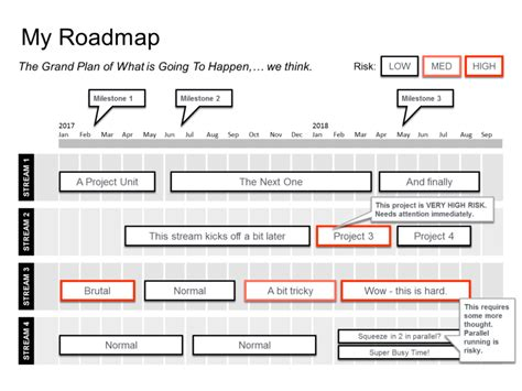 process road map templates powerpoint roadmap template guide step by step