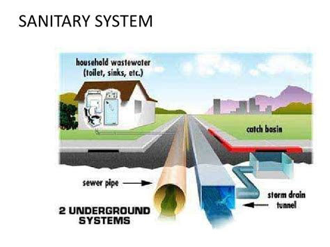 Plumbing A House by Sanitary And Water Supply