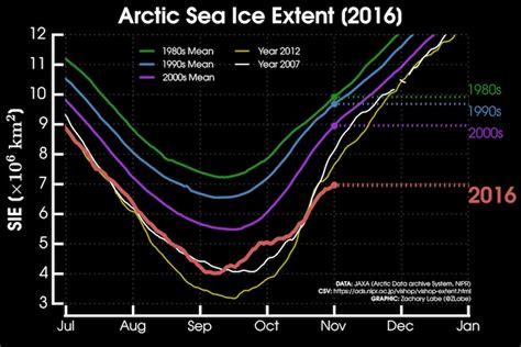 why is antarctic sea ice growing physorg news and warm temps slow arctic sea ice growth to a crawl climate