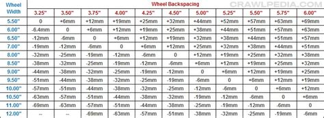 bolt pattern guide  lug nut chart
