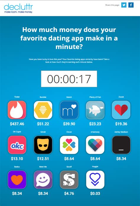 How Do Online Dating Sites Make Money - how much money does your favorite dating app make in a minute sitepronews