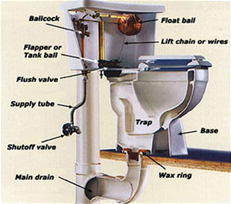 Cost To Replace Plumbing by Toilet Repair Plumbers Okc Plumber Oklahoma City