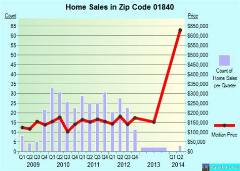 ma zip code 01840 real estate home value