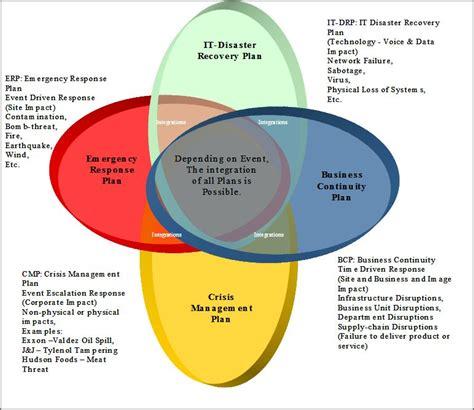 Business Continuity Plans Business Plan Template Supply Chain Business Continuity Plan Template