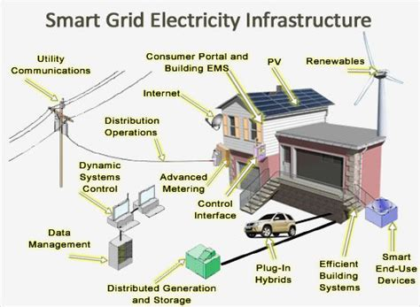 smart grids infrastructure technology and solutions electric power and energy engineering books peri software solutions inc