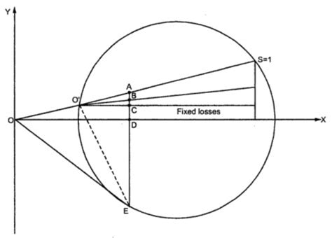 circle diagram of induction motor nptel induction generator circle diagram 28 images circle diagram of an induction motor its