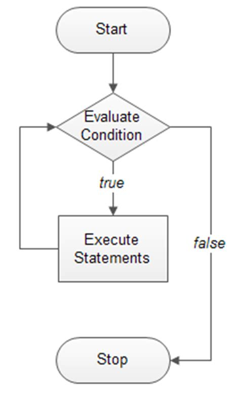 flowchart for while loop in c c while loop explained