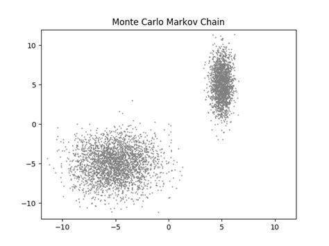 cadena markov monte carlo m 233 todo de monte carlo basado en cadenas de markov meta