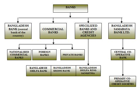 different types of banks in india gkmine types of banks in india