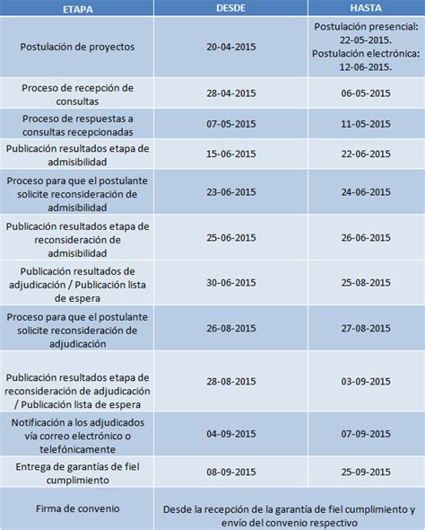 cronograma de declaracion jurada 2016 declaracion jurada 2015 cronograma