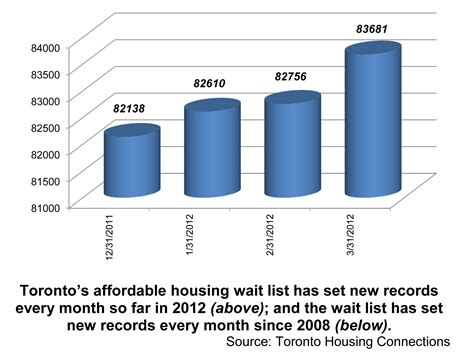 housing list toronto s affordable housing wait list continues to set stunning new records