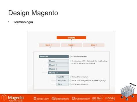 magento design layout xml conex 227 o magento sp