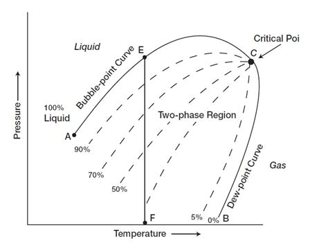 reservoir fluid reservoirs and phase diagram