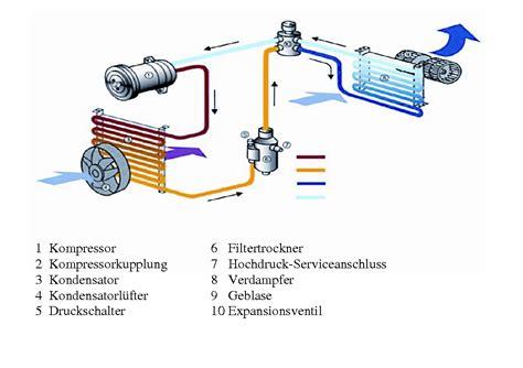 Klimaanlage Pr Fen Auto by Wartung Service Klimaanlagen Exclusiv Xtra