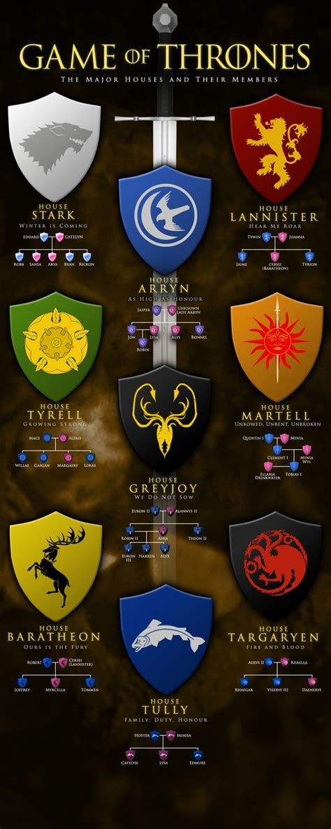 game of thrones houses game of thrones the major houses and their members visual ly