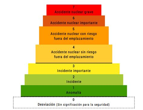 escala internacional de accidentes nucleares wikipedia escala ines internacional de sucesos nucleares y