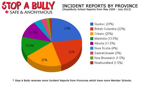 Columbia Mba Facts And Statistics by Information About Bullying Lots Of Graphs And Charts