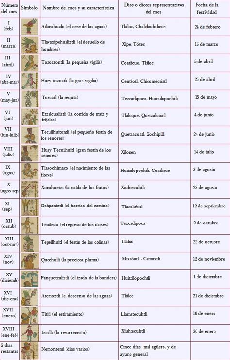 Calendario Azteca Animales Meses Calendario Azteca El Calendario Solar Marca Y