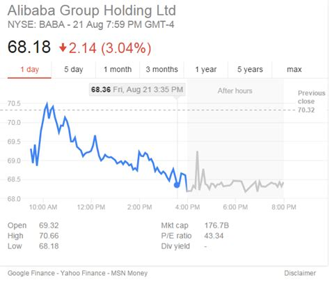 alibaba share price jack ma where are you going during the weekends