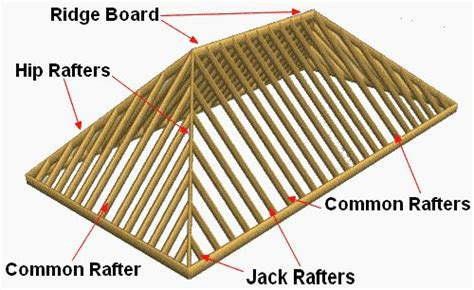 How To Set Out A Hip Roof Check It Out Roof Framing Hip Roof Design