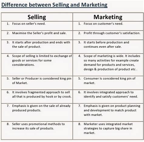 Mba Difference Between Marketing And Selling by Quot Marketing And Its Concepts Quot Chapter 1 Marketing Notes