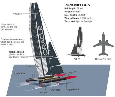Yacht Design Engineer Job Description | plane sailing engineering an assault on the america s cup
