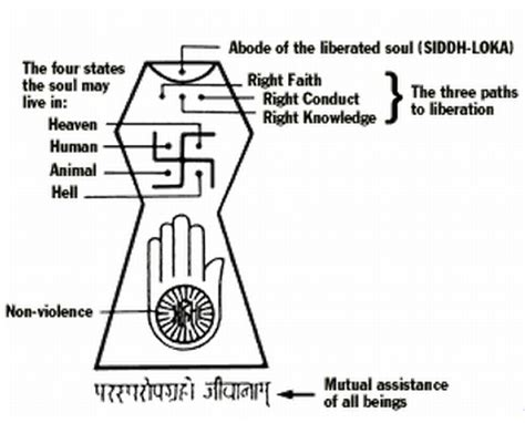historic meaning jainism the godless religion