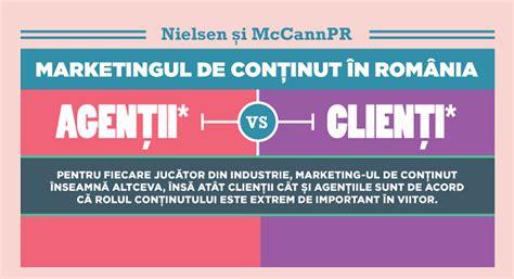 Mba Marketing Romania by Marketing De Continut In Romania Copywriter