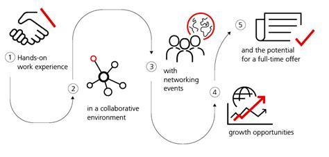 Oaktree Pre Mba Internships by Internships Ubs Global Topics