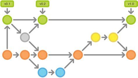 git flow workflow read git flow leanpub