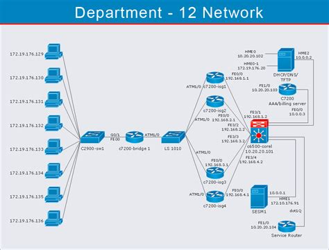 cisco home network design logical network diagram quickly create professional lan